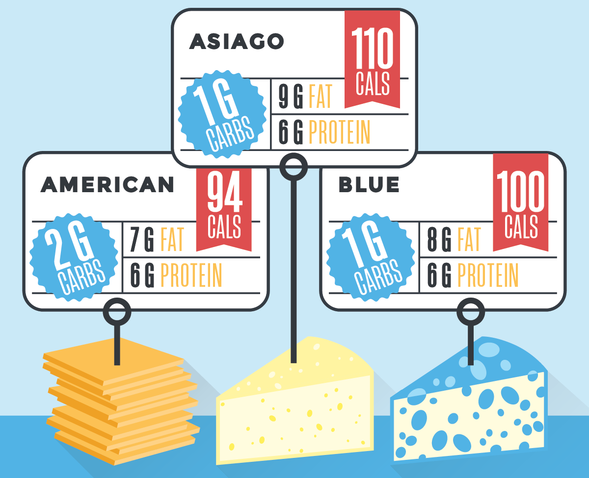 an illustration of different types of cheese and the carbs it contains