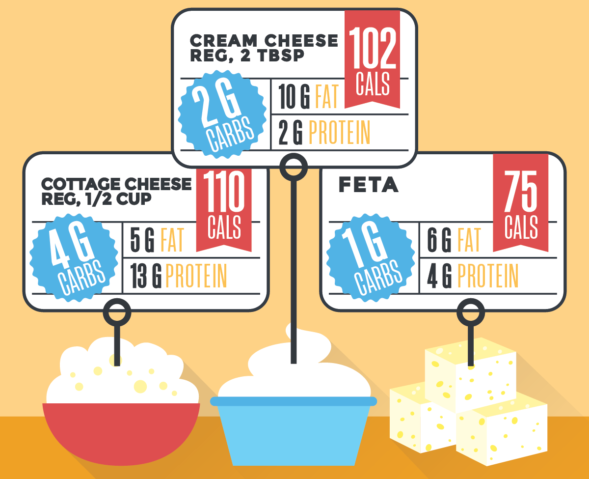 types of cheese and the cals, protein, fats and carbs it contains