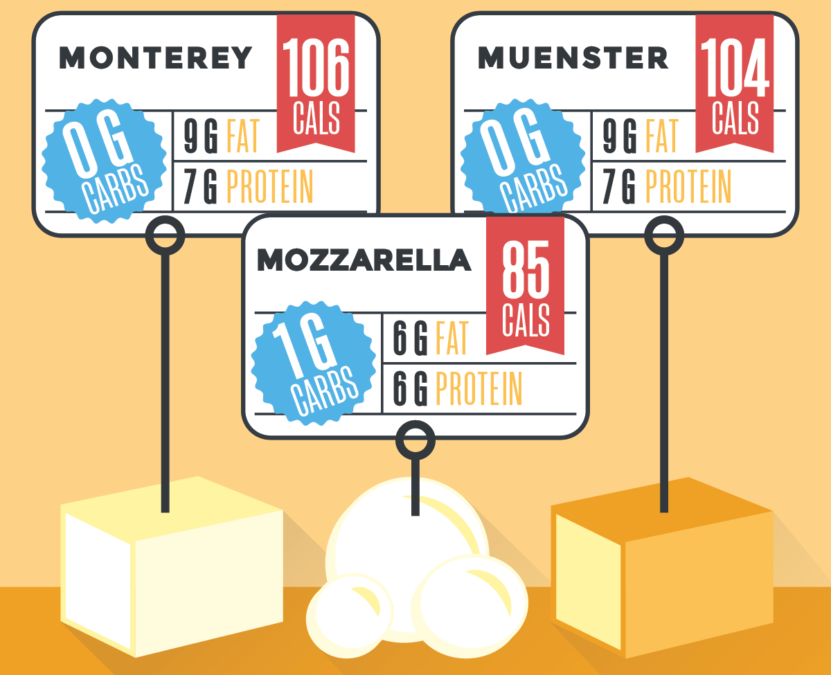 types of cheese and the nutrients they contain on an orange background