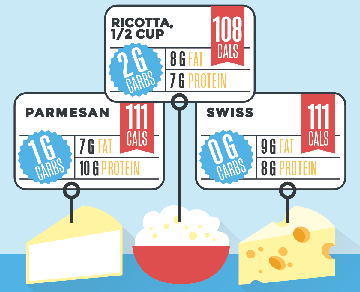 types of cheese and the nutrients they contain with a blue background