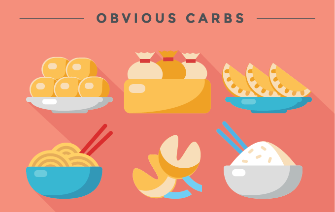 a graphic representation of foods that has obvious carbs