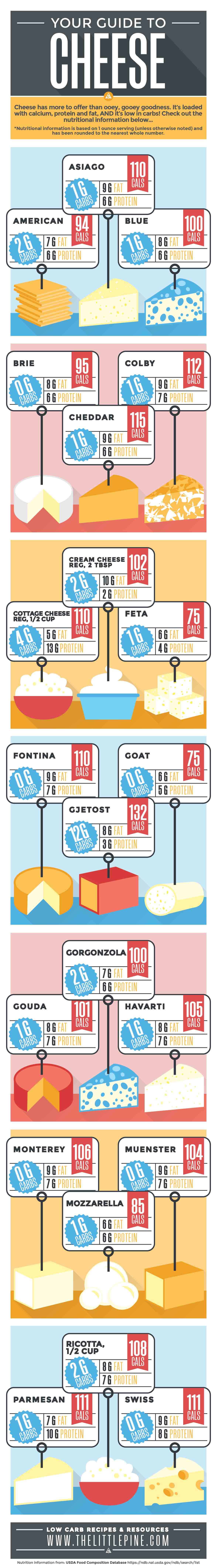an illustration breakdown of the types of cheese and their nutrients