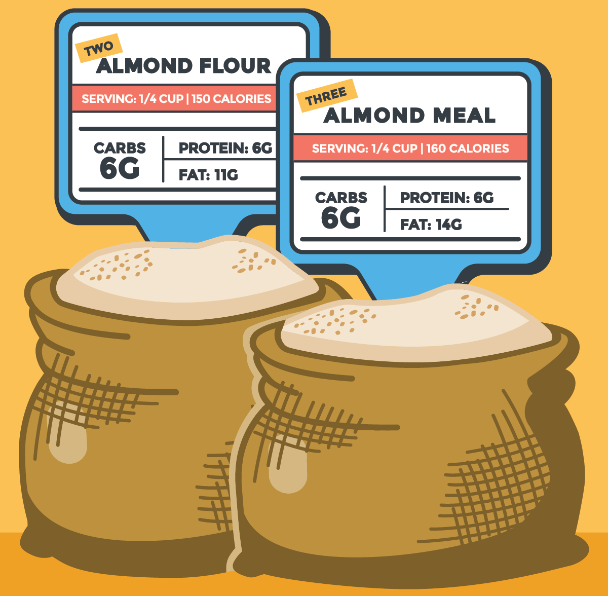 graphic illustration of almond flour and almond meal on orange background