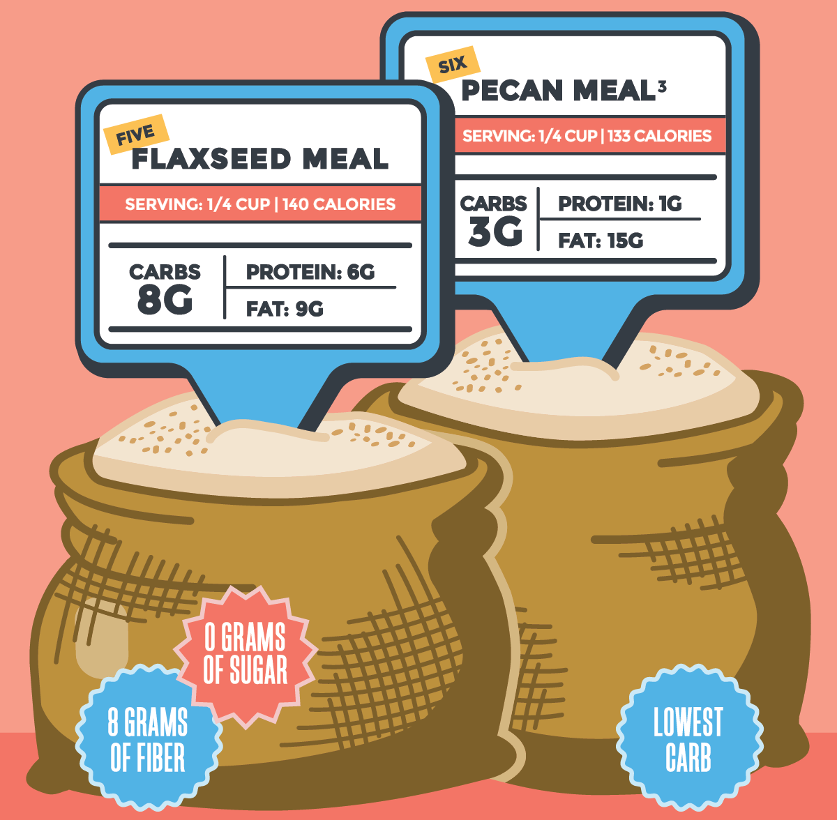 graphic illustration of flaxseed meal and pecan meal on a pink background