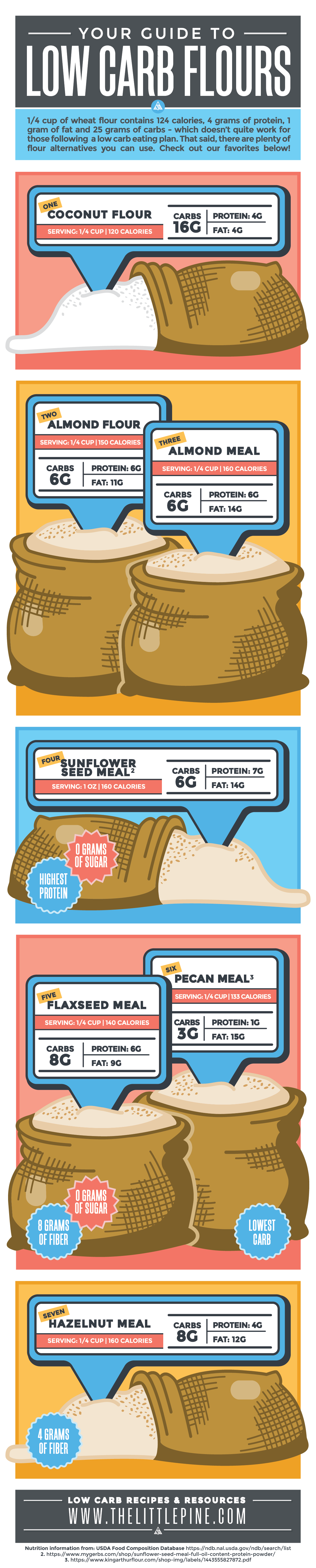 graphic illustration breakdown of low carb flours