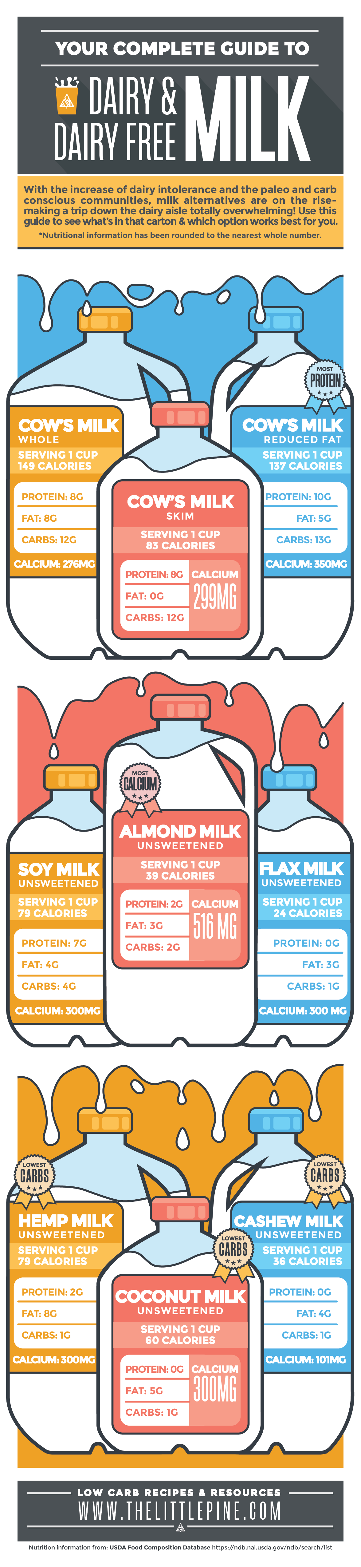graphic illustration of a complete guide to dairy and dairy free milk
