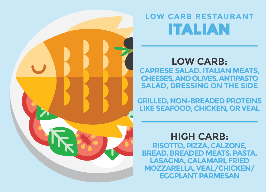 Low Carb Restaurants | The Little Pine