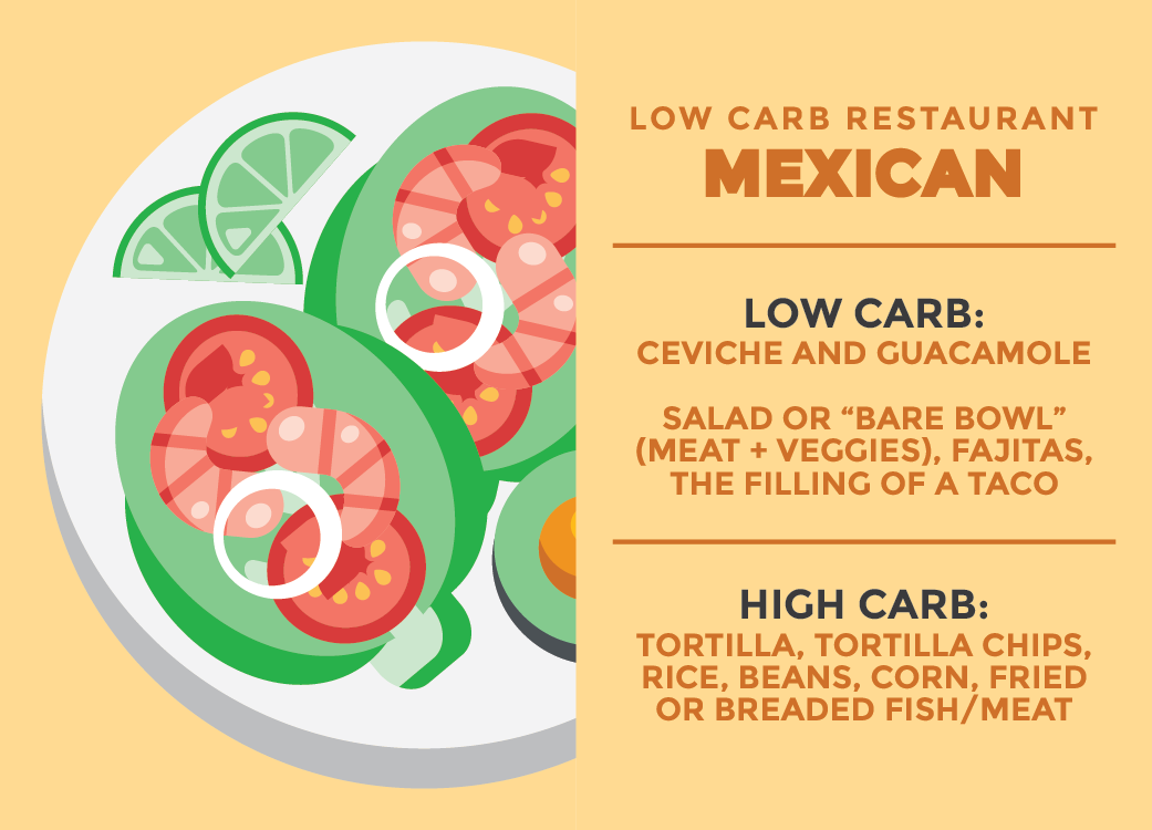 Best low carb options mexican restaurant