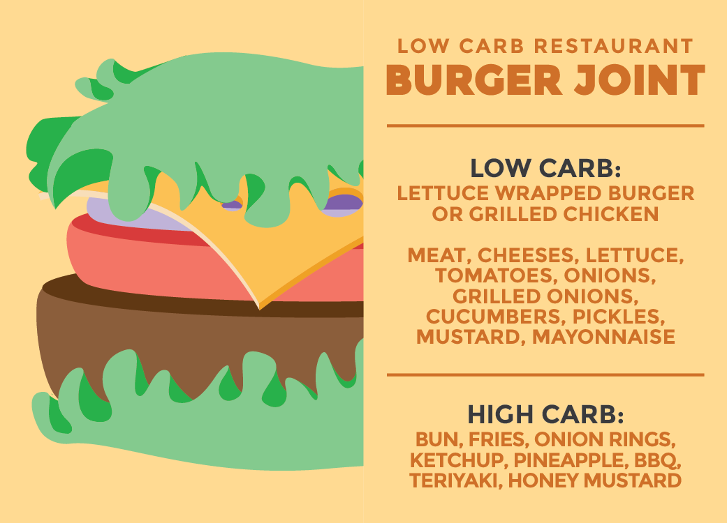 graphic illustration of burger joint in a low carb restaurant