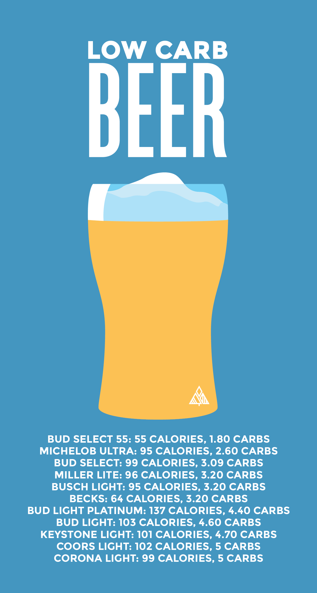 a list of low carb beer with the calorie and carb count