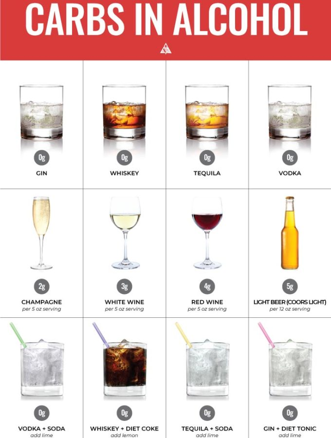 Guide to Low Carb Alcohol — Top 26 Drinks + What to Avoid