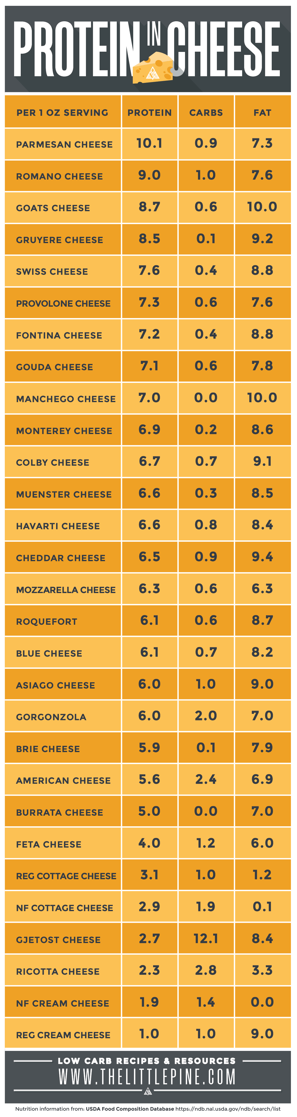 infographic of protein in cheese