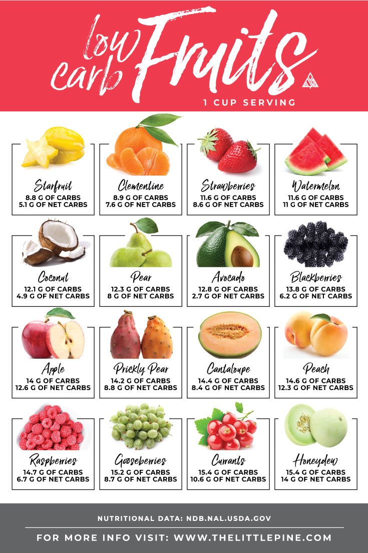 Low Carb Vegetables List Searchable Sortable Guide