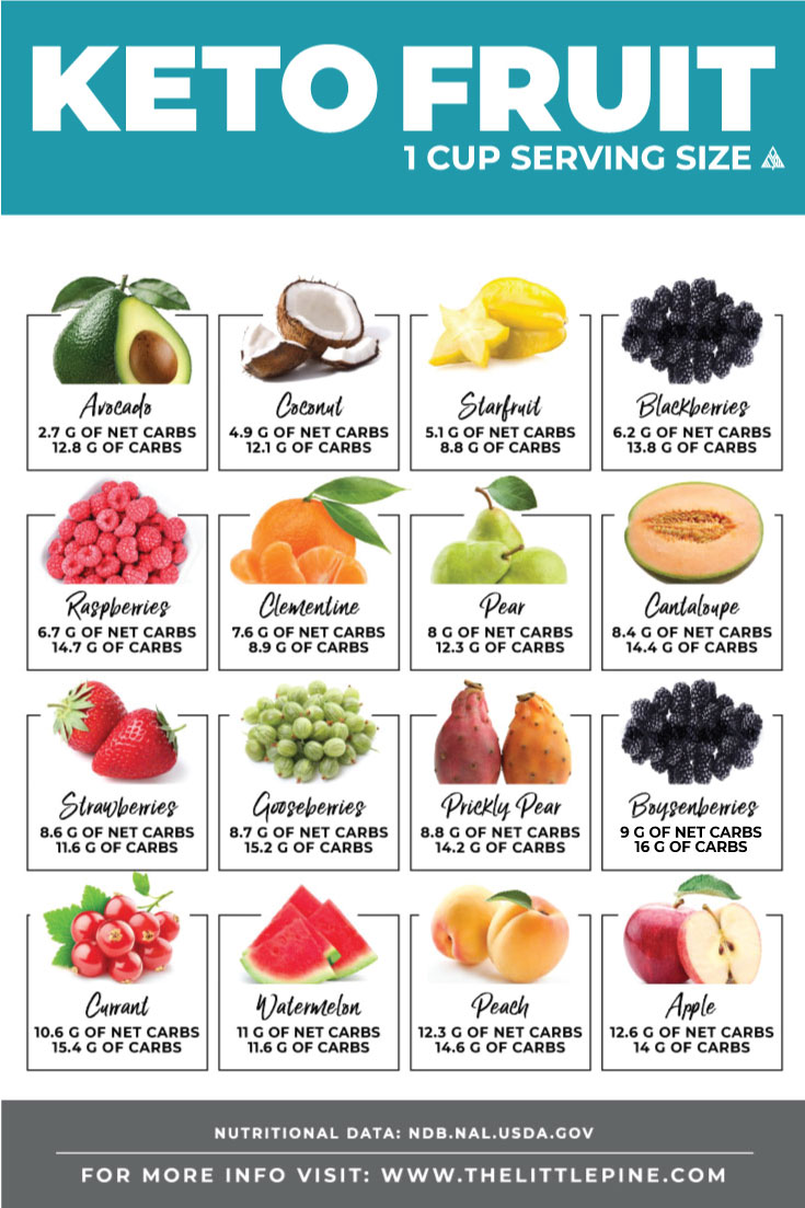 Keto Fruit Chart With The Lowest Carb Fruits