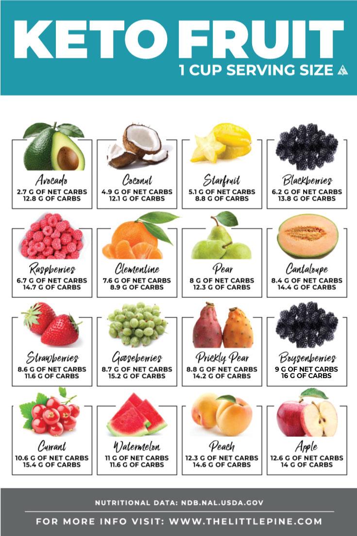keto food chart | Foodstutorial.org