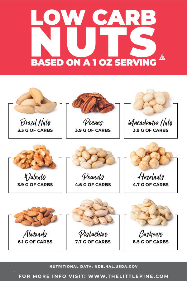 Low Carb Nuts Ultimate Guide