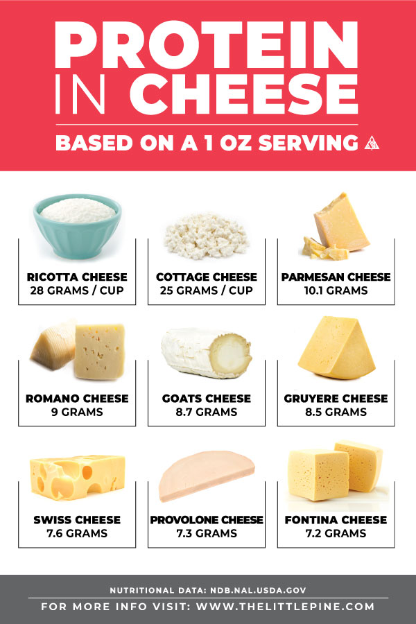 Top 9 Cheese Protein Sources to top your low carb recipes with!