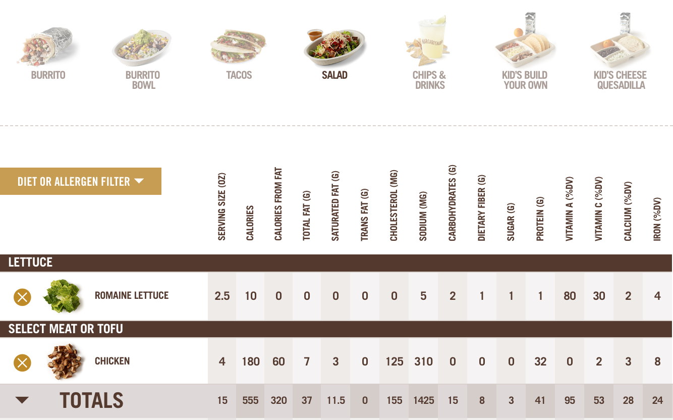 Screen shot of Chipotle nutrition calculator based on a keto chipotle order with chicken