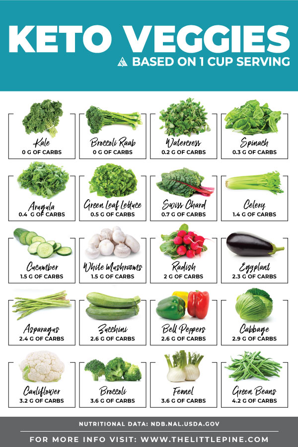 Keto Vegetables Chart With Net Carb Counts Of Top Veggies