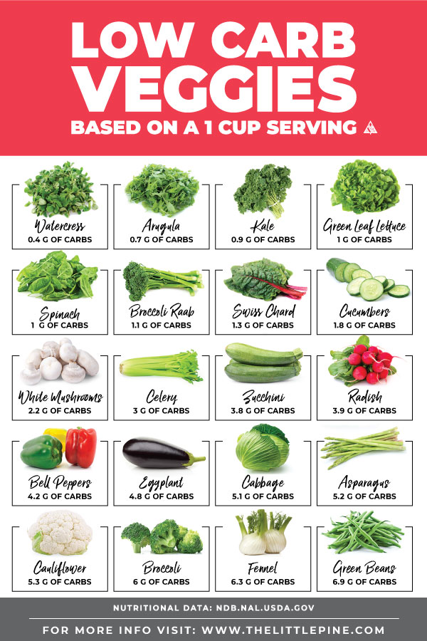 Low carb vegetables chart, with the total carbs of popular veggies
