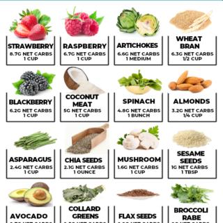 31 High Fiber Low Carb Foods (That Taste GOOD!)