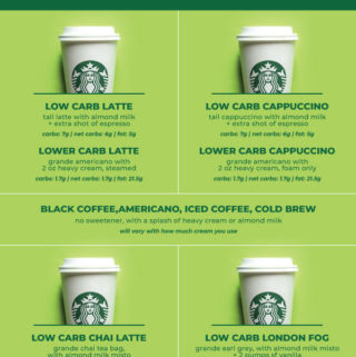 Upgrade that boring old black coffee with these incredibly delicious low carb starbucks drinks! From coffee to tea, this sugar free / keto list has got you covered! #lowcarbstarbucks #ketostarbucks