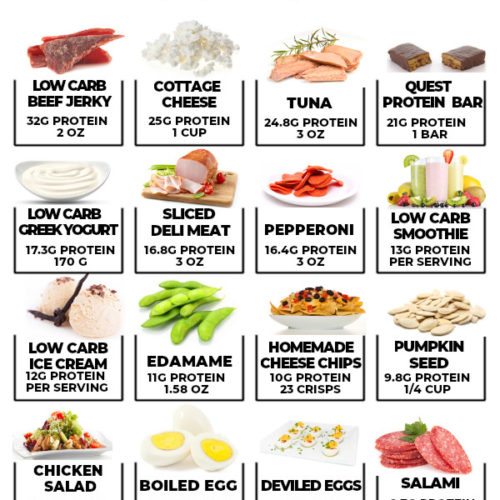 """Your ultimate guide to keto high protein low carb snacks — from on the go options to healthy vegetarian choices, to help eliminate the """"I got too hungry"""" excuse from your vocab! #highproteinlowcarbsnacks #highproteinketosnacks"""