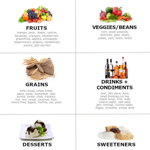 Infographic of high carb foods