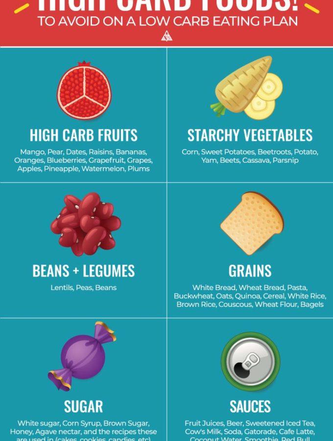 High Carb Foods