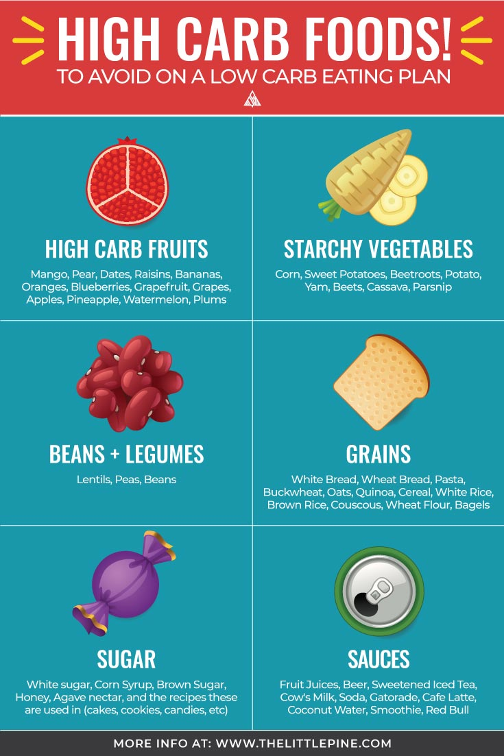 High Carb Foods - Both Obvious + Sneaky Foods To Know!