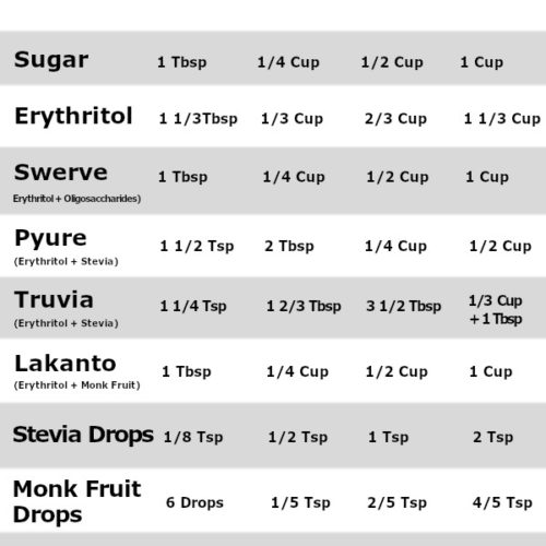 Infographic of keto sweetener