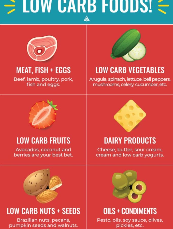 Low Carb Foods – Your Guide To Foods You'll Actually Enjoy!