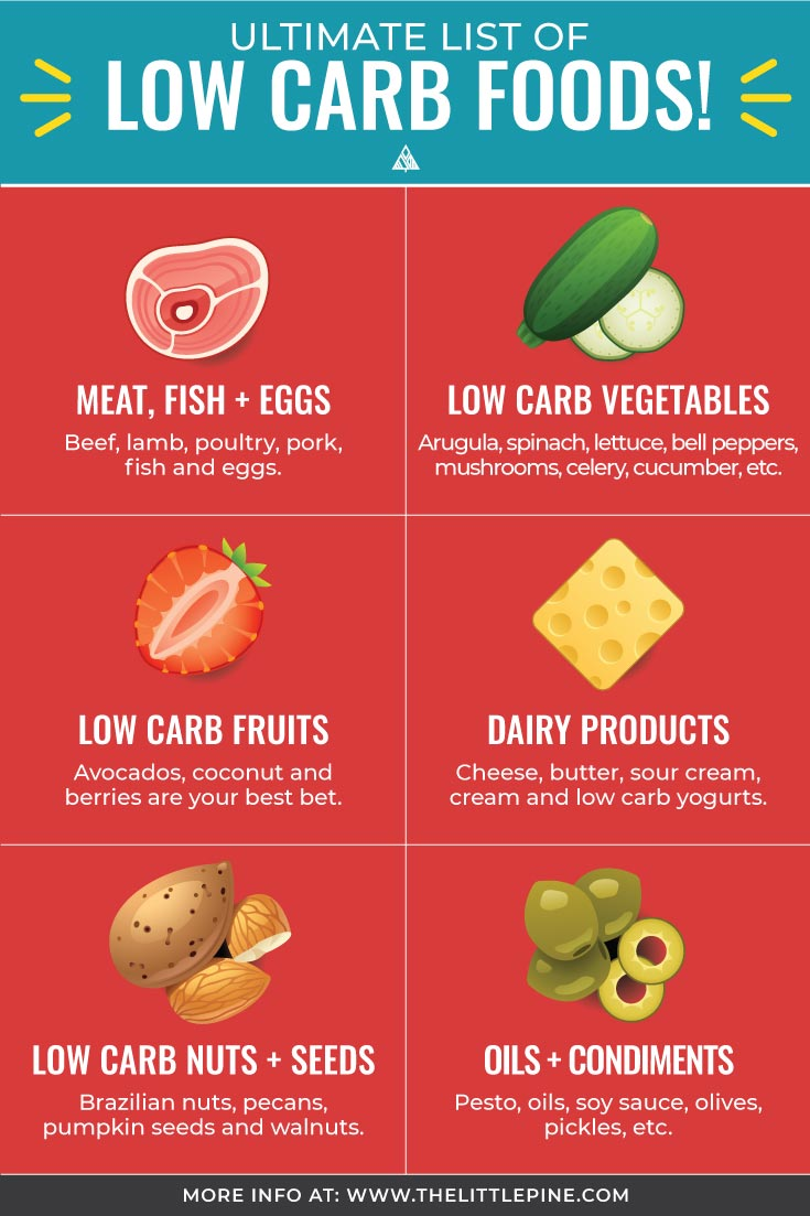 chart of the top 6 low carb foods categories