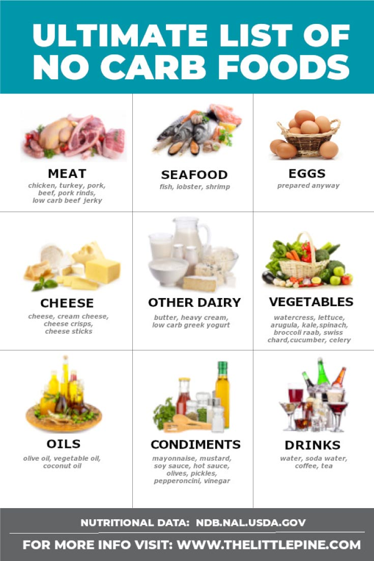 Here's a printable shopping list of no carb foods to incorporate into your recipes and meal plan! #nocarbfoods #lowcarbfoods