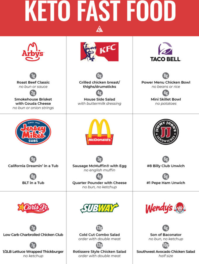 11 BEST Low Carb Fast Food Joints + What to Order! (Printer Friendly)