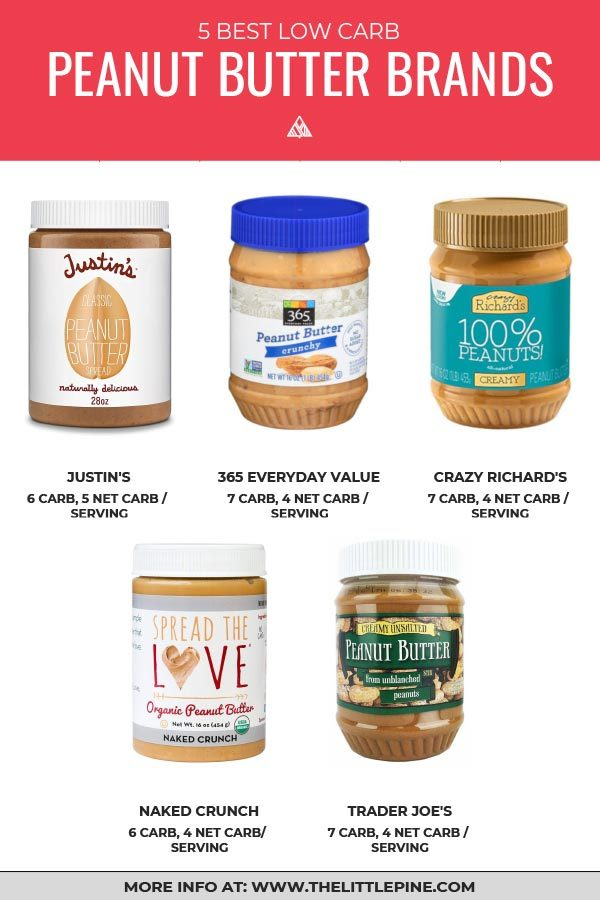 5 Best Low Carb Peanut Butter Brands (+Recipes!)