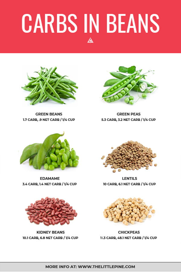 *NEW* There are actually a whole variety of beans that are amazing, high-fiber, low carb foods, and you guys, we need their creamy deliciousness in our lives. #lowcarbbeans #ketobeans
