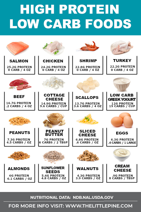 Infographic of High protein low carb foods, including a picture of each food and their carb count